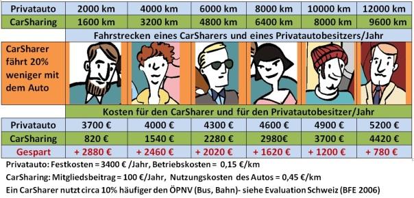 CarSharing-Fahrstrecke-Alle