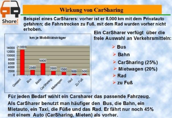 Wirkung-CarSharing