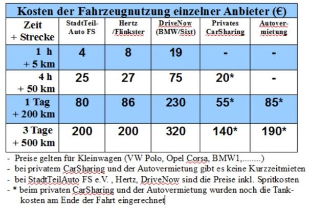 CarSharing-Anbieter-Freising