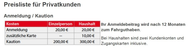 Festkosten-Südbaden