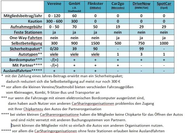 Mitgliedschaft-CarSharinganbieter
