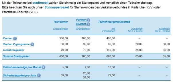 Mitgliedschaft-Karlsruhe