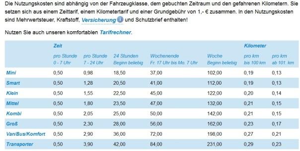Nutzungskosten-Karlsruhe