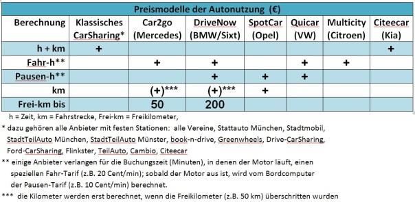 Preismodelle-CarSharinganbieter