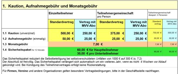 Stattauto-Fixkosten