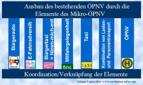 Ausbau_ÖPNV_MikroElemente